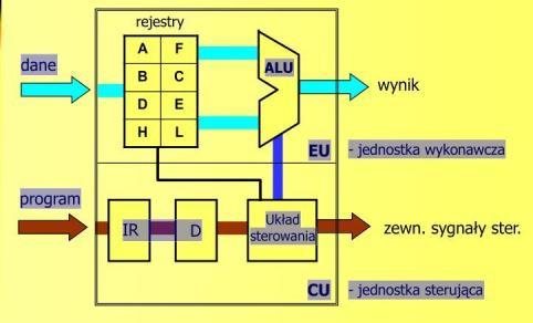 Schematblokowy mikroprocesora